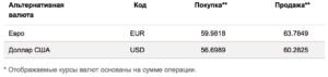 Курсы по валютным операциям в Ситибанке